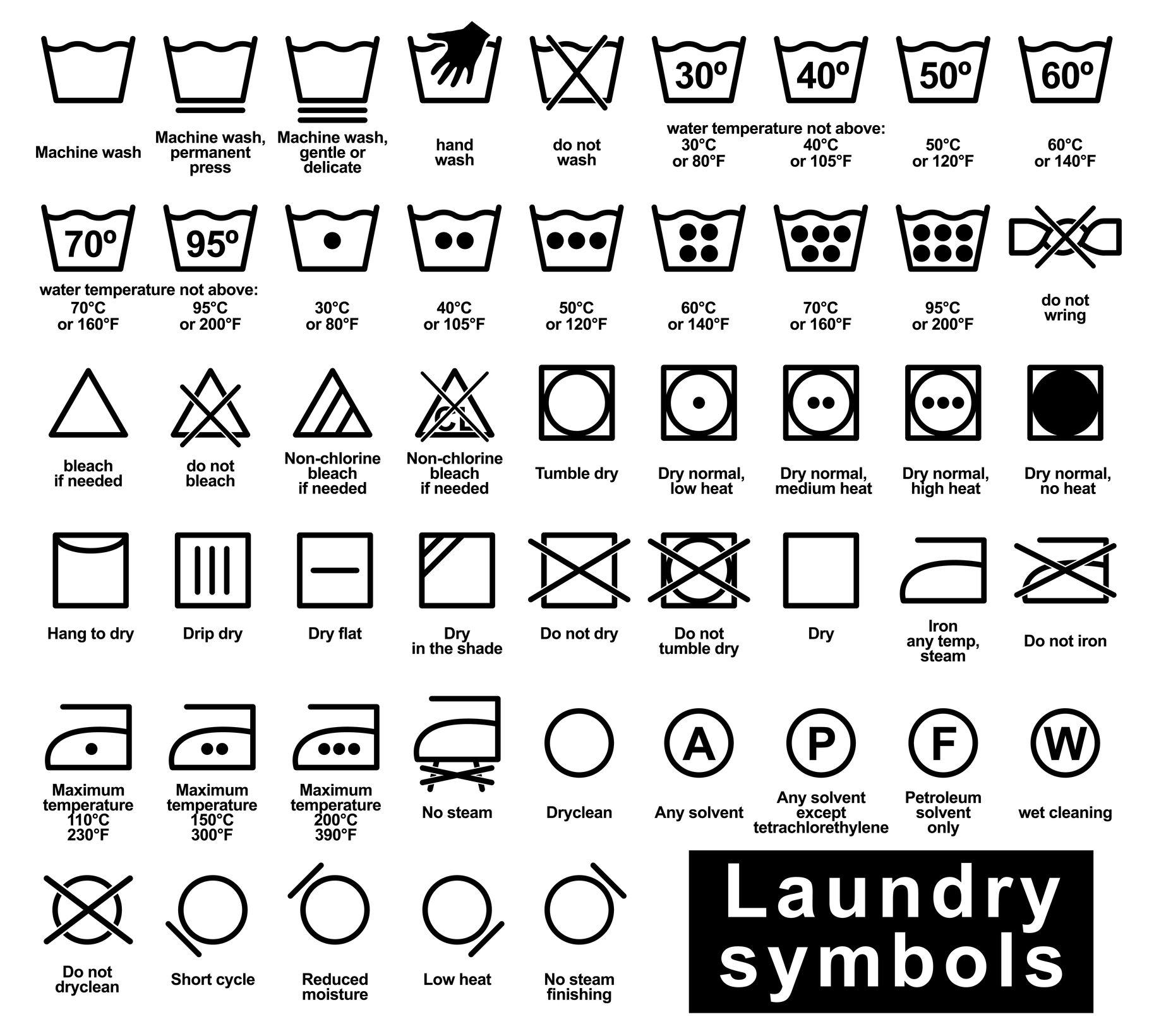 Wash Symbol: Depicted as a bucket filled with water, the Wash Symbol tells you what temperature or machine setting you should use to wash the item of clothing. Temperature indication: Inside the 'Normal Wash' symbol, there will either be a temperature value or 1 to 6 dots that signifying temperature ranges.